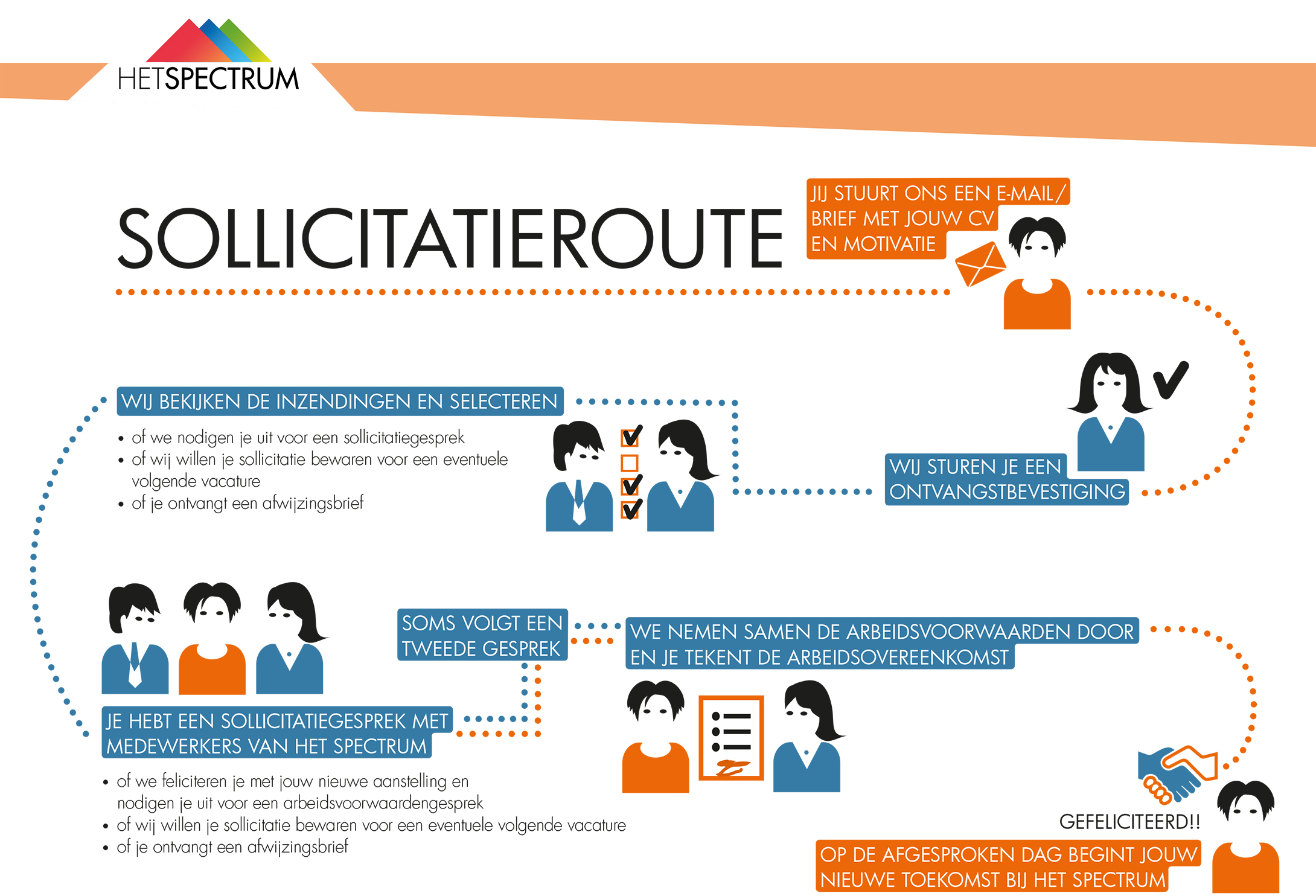 Download Sollicitatieroute